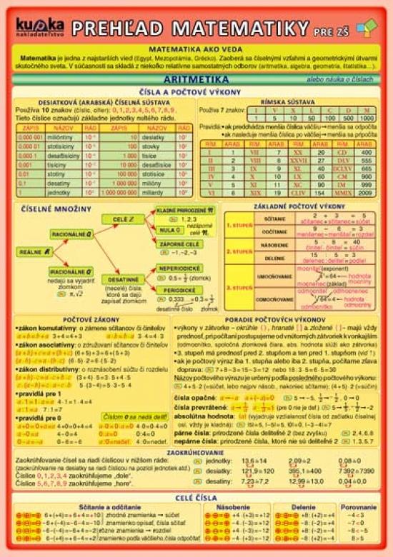 Prehľad matematiky pre ZŠ - 3. rozšírené vydanie - Petr Kupka a kol.